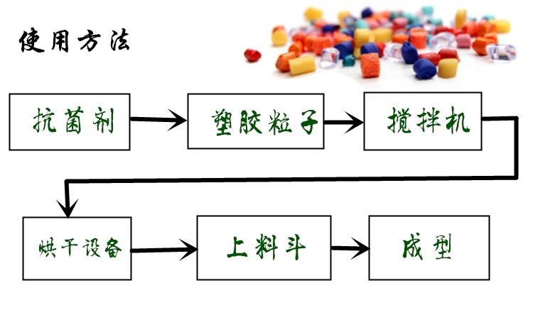 进口食品级塑料抗菌粉 艾浩尔厂家直供批发示例图1