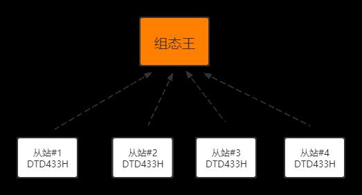 无线传感器 5KM 汇总到组态王示例图2